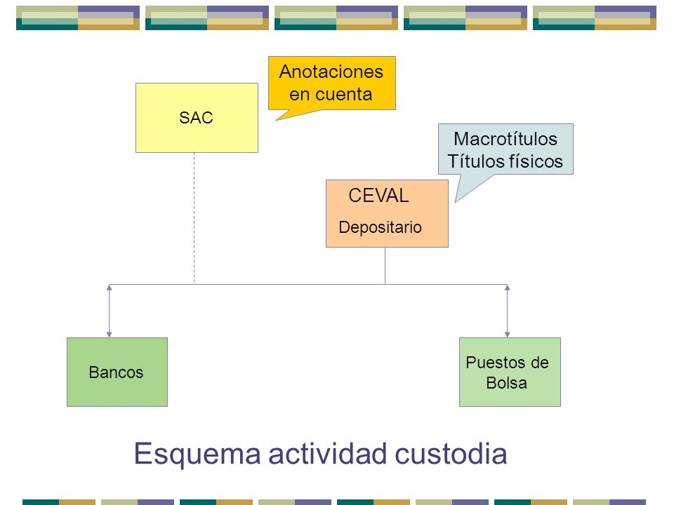 Puestos de Bolsa Bancos SAC Esquema actividad custodia Anotaciones en cuenta Macrotítulos Títulos físicos Depositario CEVAL