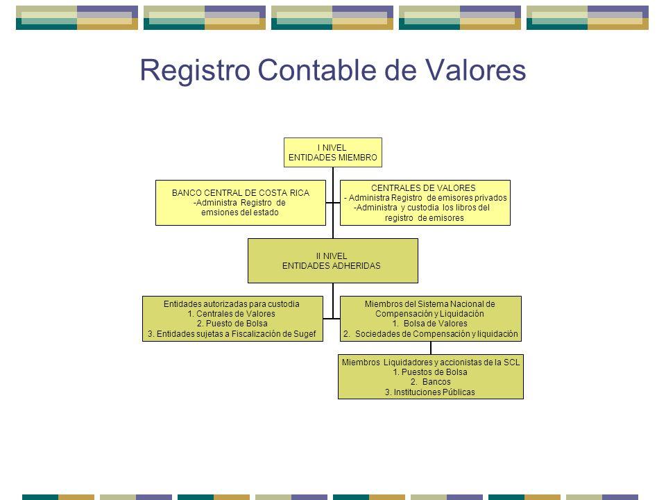 Registro Contable de Valores I NIVEL ENTIDADES MIEMBRO II NIVEL ENTIDADES ADHERIDAS Entidades autorizadas para custodia 1. Centrales de Valores 2. Pue