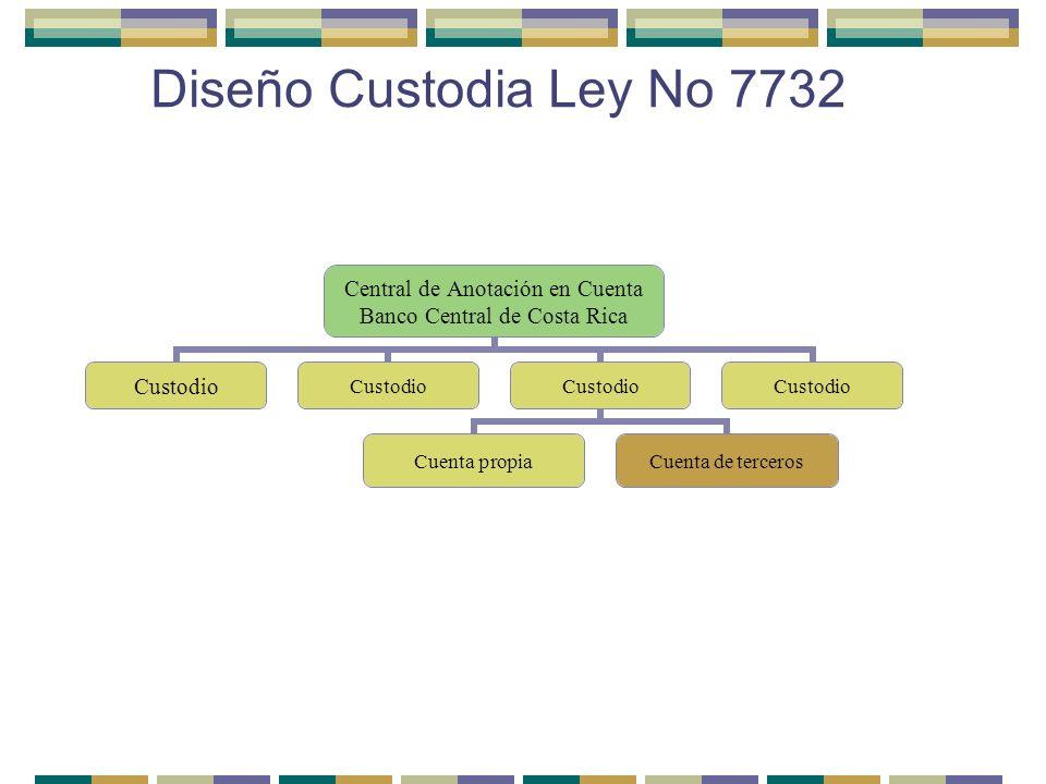 Diseño Custodia Ley No 7732 Central de Anotación en Cuenta Banco Central de Costa Rica Custodio Cuenta propiaCuenta de terceros Custodio