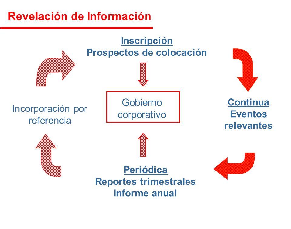 Inscripción Prospectos de colocación Continua Eventos relevantes Periódica Reportes trimestrales Informe anual Incorporación por referencia Gobierno corporativo Revelación de Información