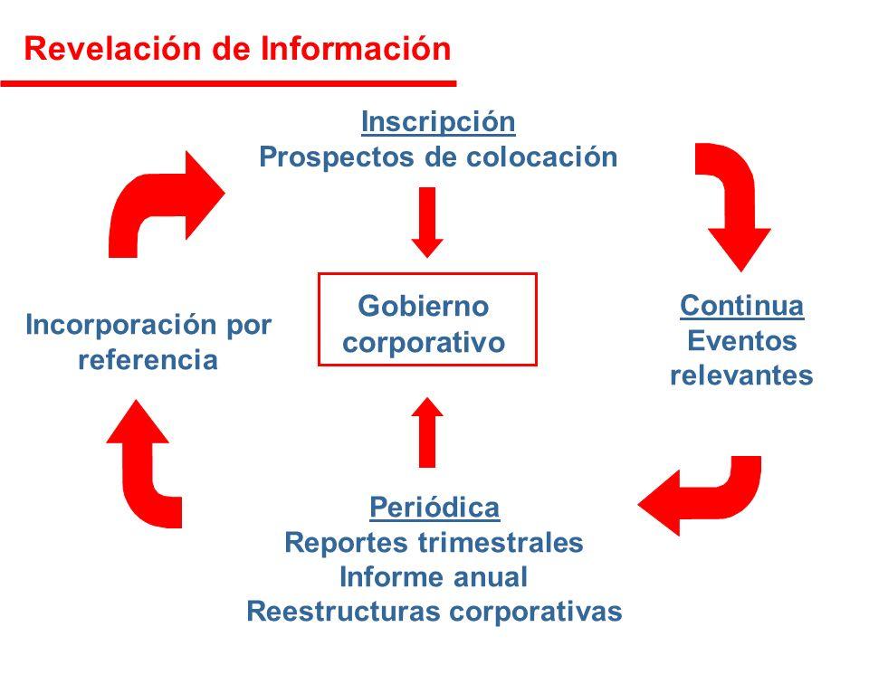 Inscripción Prospectos de colocación Continua Eventos relevantes Periódica Reportes trimestrales Informe anual Reestructuras corporativas Incorporación por referencia Gobierno corporativo Revelación de Información
