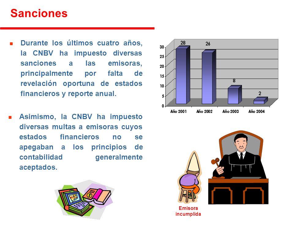 n Durante los últimos cuatro años, la CNBV ha impuesto diversas sanciones a las emisoras, principalmente por falta de revelación oportuna de estados financieros y reporte anual.