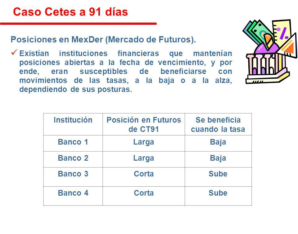 Caso Cetes a 91 días Posiciones en MexDer (Mercado de Futuros).