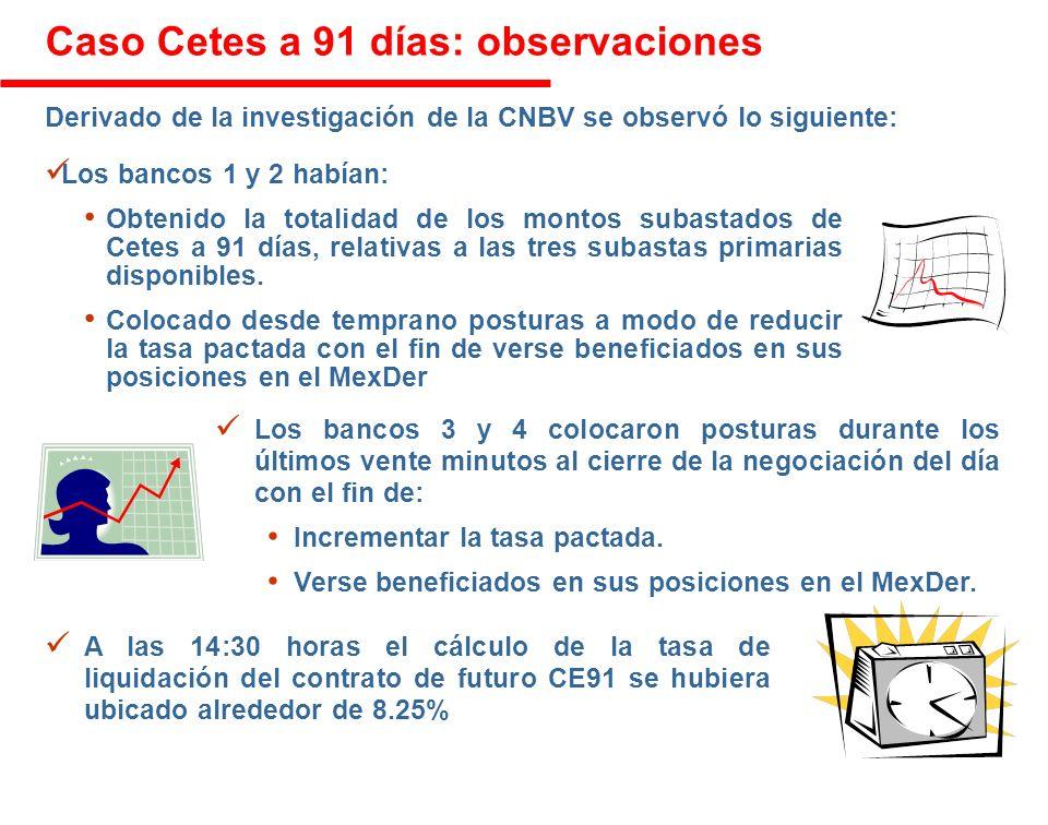 Caso Cetes a 91 días: observaciones Los bancos 1 y 2 habían: Obtenido la totalidad de los montos subastados de Cetes a 91 días, relativas a las tres subastas primarias disponibles.