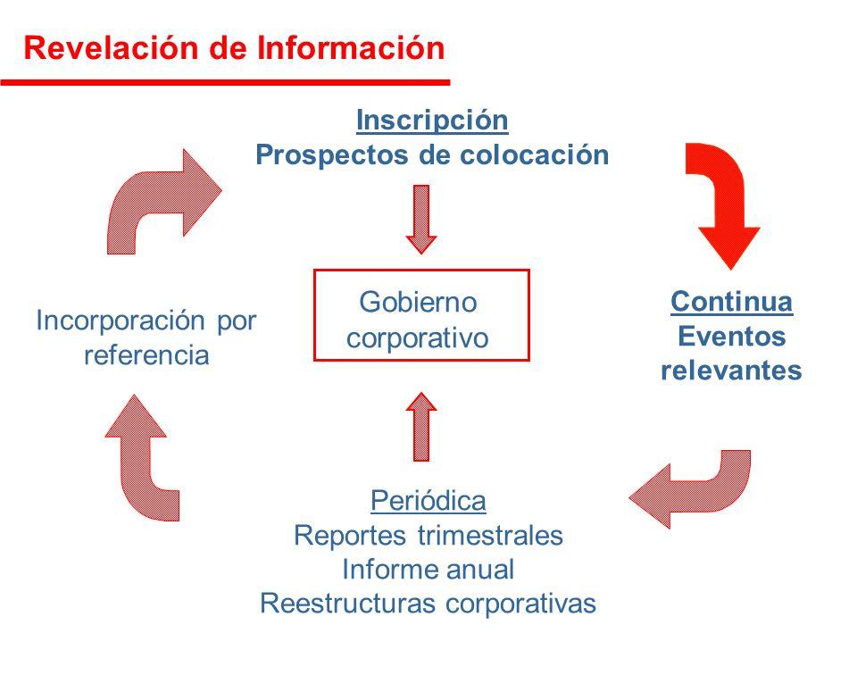 Prospectos de colocación Continua Eventos relevantes Periódica Reportes trimestrales Informe anual Reestructuras corporativas Incorporación por referencia Gobierno corporativo Revelación de Información