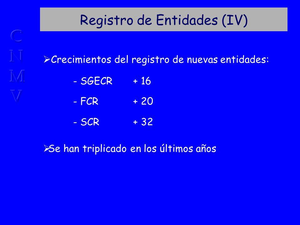 Registro de Entidades (IV) Crecimientos del registro de nuevas entidades: - SGECR+ 16 - FCR+ 20 - SCR+ 32 Se han triplicado en los últimos años