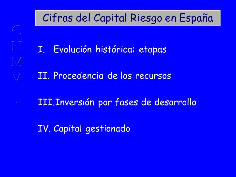 Cifras del Capital Riesgo en España I.Evolución histórica: etapas II.Procedencia de los recursos III.Inversión por fases de desarrollo IV.Capital gestionado