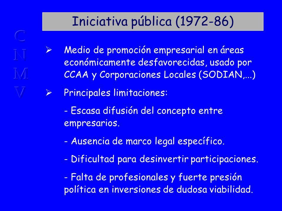 Iniciativa pública (1972-86) Medio de promoción empresarial en áreas económicamente desfavorecidas, usado por CCAA y Corporaciones Locales (SODIAN,...) Principales limitaciones: - Escasa difusión del concepto entre empresarios.