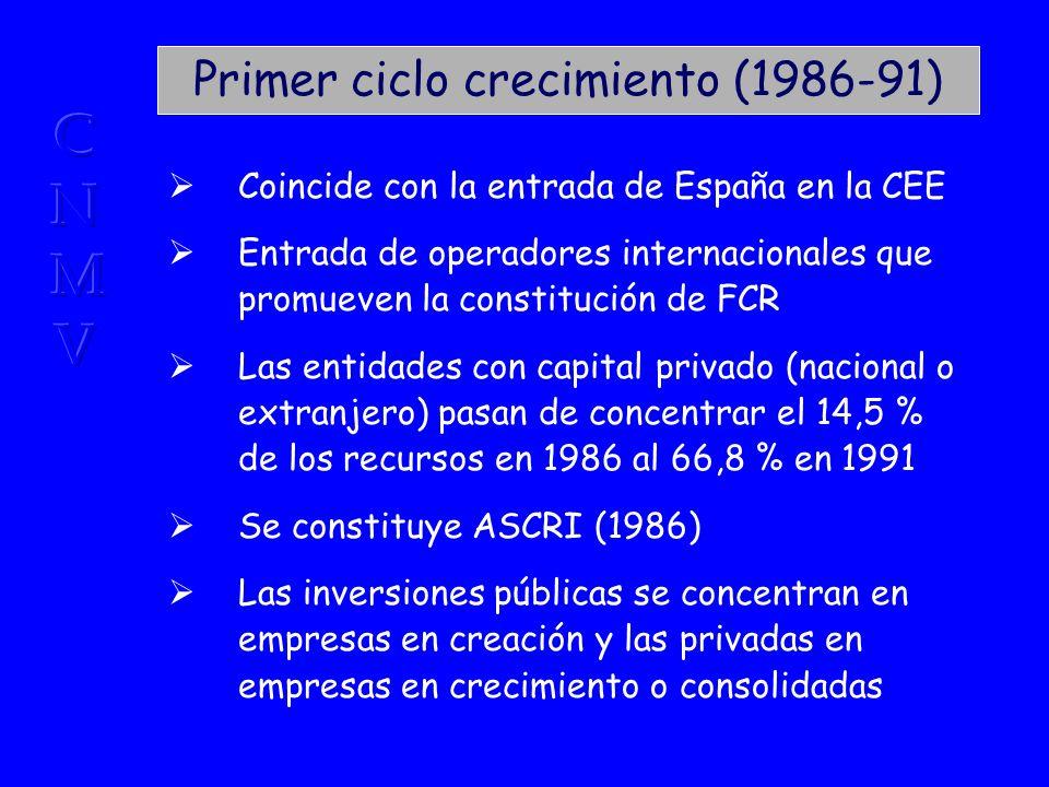 Primer ciclo crecimiento (1986-91) Coincide con la entrada de España en la CEE Entrada de operadores internacionales que promueven la constitución de FCR Las entidades con capital privado (nacional o extranjero) pasan de concentrar el 14,5 % de los recursos en 1986 al 66,8 % en 1991 Se constituye ASCRI (1986) Las inversiones públicas se concentran en empresas en creación y las privadas en empresas en crecimiento o consolidadas