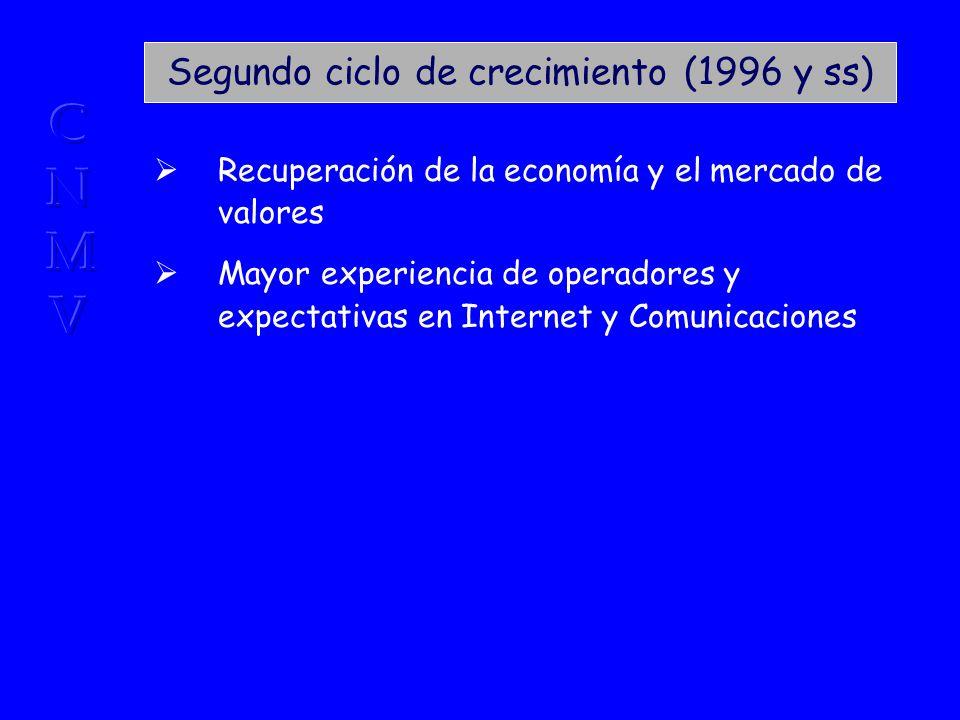 Segundo ciclo de crecimiento (1996 y ss) Recuperación de la economía y el mercado de valores Mayor experiencia de operadores y expectativas en Internet y Comunicaciones