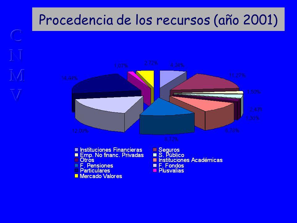 Procedencia de los recursos (año 2001)