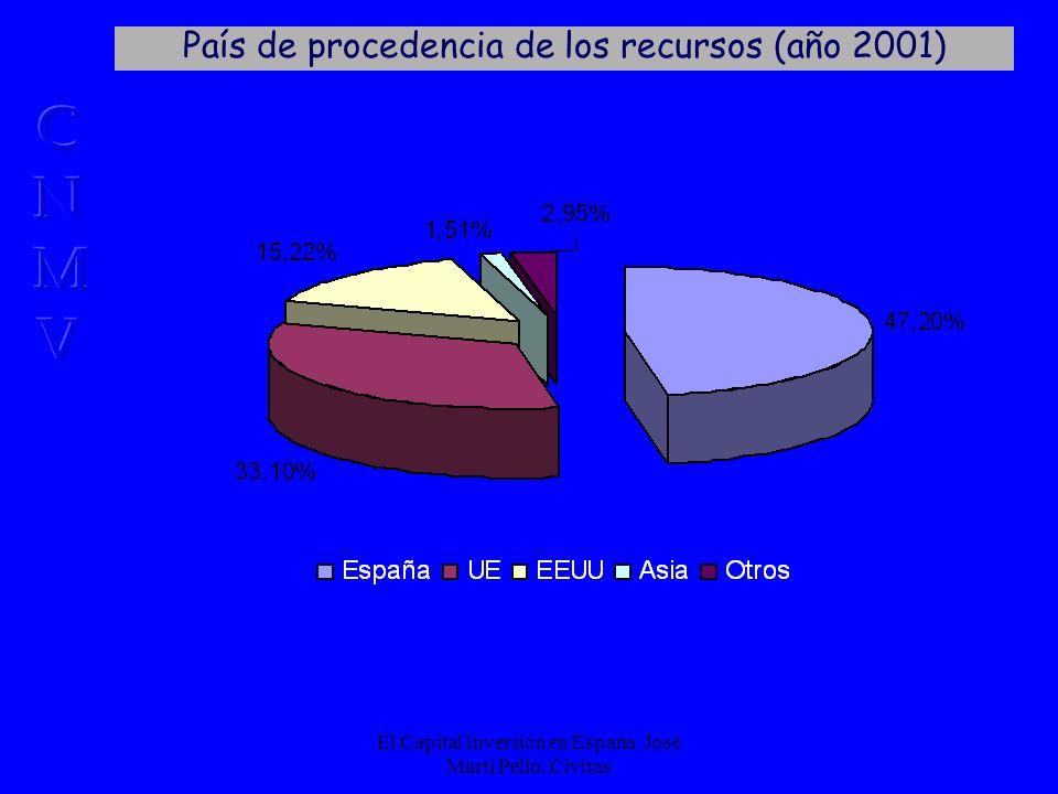 El Capital Inversión en España. José Martí Pelló.