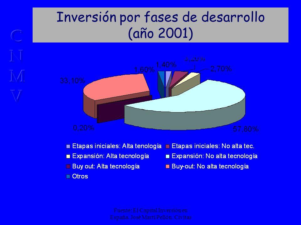 Fuente: El Capital Inversión en España. José Martí Pellón.