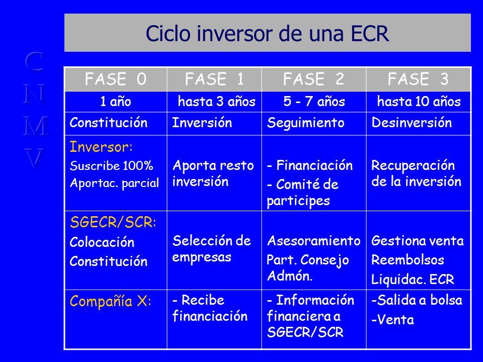 Ciclo inversor de una ECR FASE 0FASE 1FASE 2FASE 3 1 año hasta 3 años5 - 7 añoshasta 10 años ConstituciónInversiónSeguimientoDesinversión Inversor: Suscribe 100% Aportac.