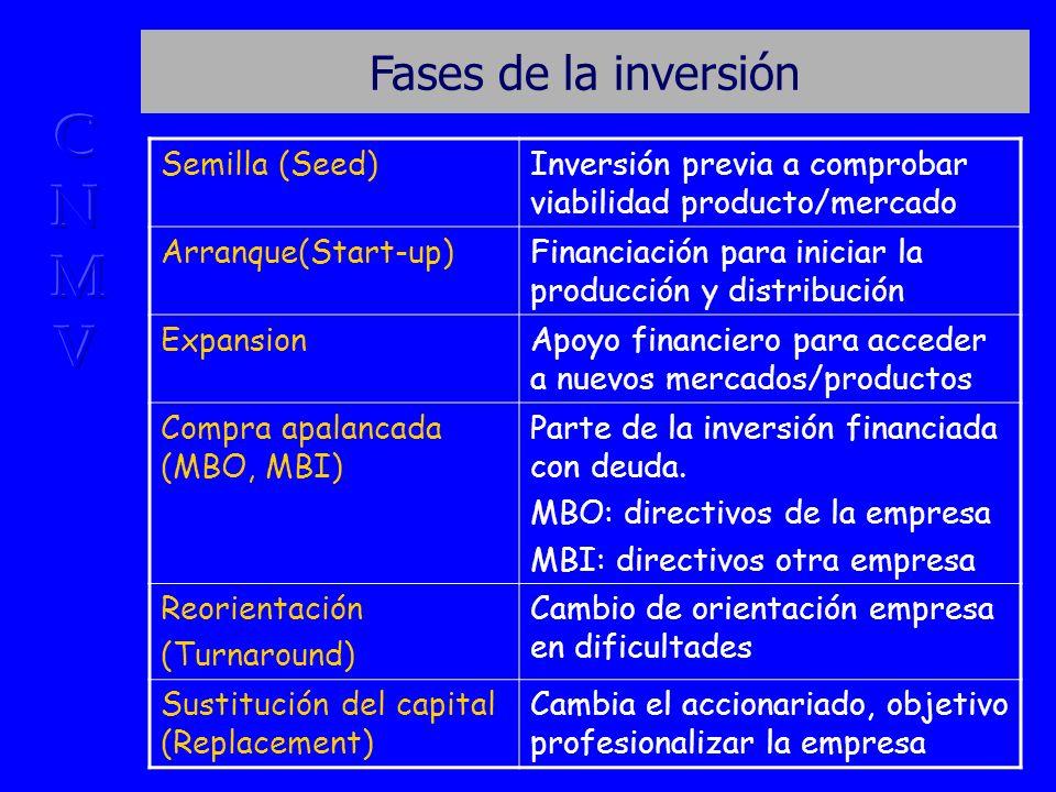Fases de la inversión Semilla (Seed)Inversión previa a comprobar viabilidad producto/mercado Arranque(Start-up)Financiación para iniciar la producción y distribución ExpansionApoyo financiero para acceder a nuevos mercados/productos Compra apalancada (MBO, MBI) Parte de la inversión financiada con deuda.