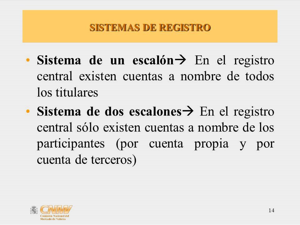 14 SISTEMAS DE REGISTRO Sistema de un escalón En el registro central existen cuentas a nombre de todos los titulares Sistema de dos escalones En el registro central sólo existen cuentas a nombre de los participantes (por cuenta propia y por cuenta de terceros)