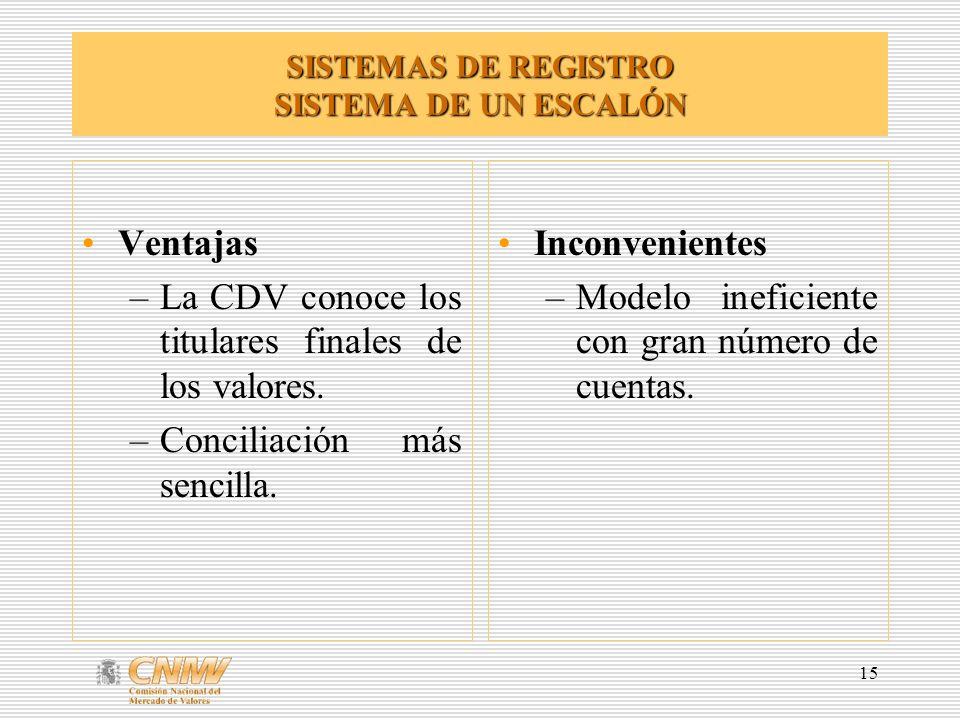 15 SISTEMAS DE REGISTRO SISTEMA DE UN ESCALÓN Ventajas –La CDV conoce los titulares finales de los valores.