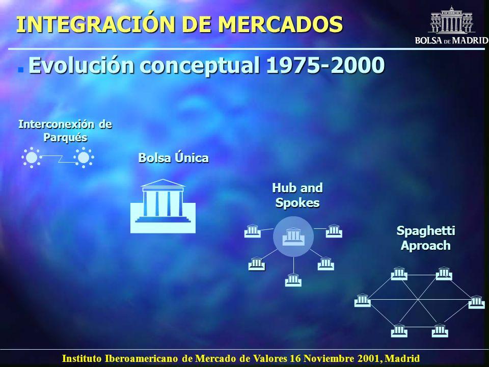 Instituto Iberoamericano de Mercado de Valores 16 Noviembre 2001, Madrid INTEGRACIÓN DE MERCADOS n Evolución conceptual 1975-2000 Bolsa Única Intercon
