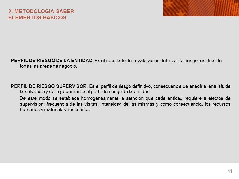 11 2. METODOLOGIA SABER ELEMENTOS BASICOS PERFIL DE RIESGO DE LA ENTIDAD. Es el resultado de la valoración del nivel de riesgo residual de todas las á
