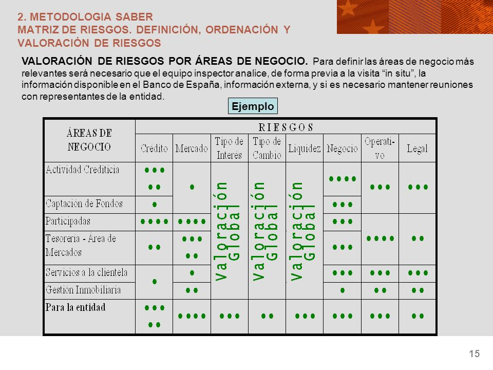 15 2. METODOLOGIA SABER MATRIZ DE RIESGOS. DEFINICIÓN, ORDENACIÓN Y VALORACIÓN DE RIESGOS VALORACIÓN DE RIESGOS POR ÁREAS DE NEGOCIO. Para definir las