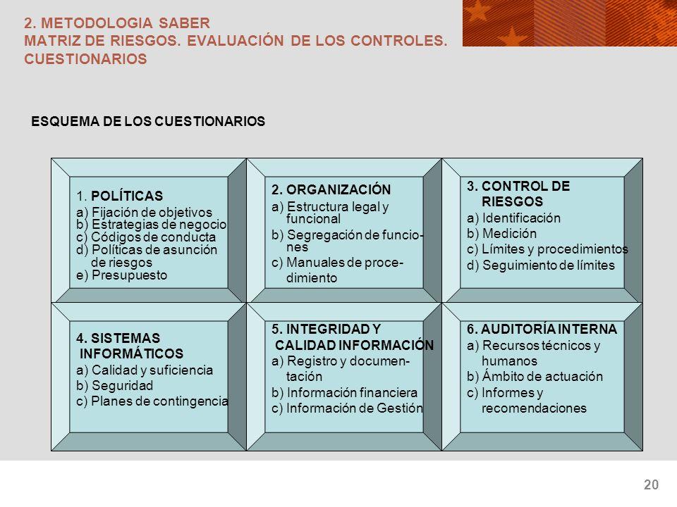 20 2. METODOLOGIA SABER MATRIZ DE RIESGOS. EVALUACIÓN DE LOS CONTROLES. CUESTIONARIOS ESQUEMA DE LOS CUESTIONARIOS 1. POLÍTICAS a) Fijación de objetiv