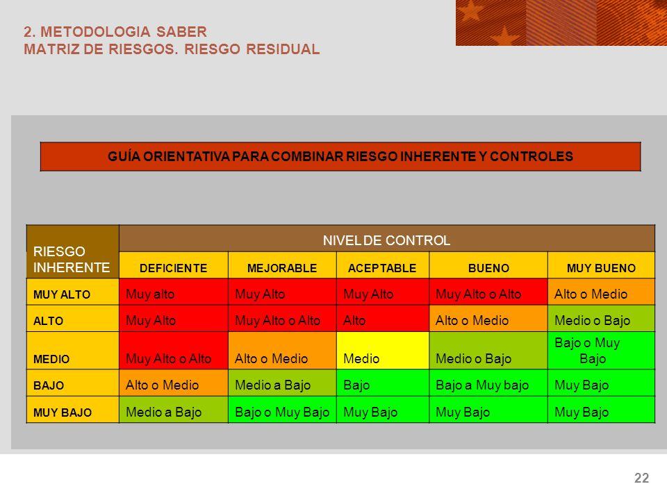 22 2. METODOLOGIA SABER MATRIZ DE RIESGOS. RIESGO RESIDUAL GUÍA ORIENTATIVA PARA COMBINAR RIESGO INHERENTE Y CONTROLES RIESGO INHERENTE NIVEL DE CONTR