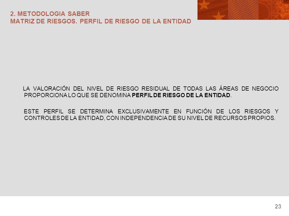 23 2. METODOLOGIA SABER MATRIZ DE RIESGOS. PERFIL DE RIESGO DE LA ENTIDAD LA VALORACIÓN DEL NIVEL DE RIESGO RESIDUAL DE TODAS LAS ÁREAS DE NEGOCIO PRO