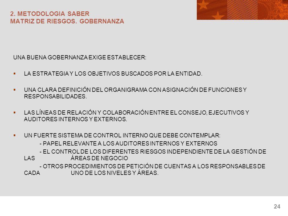 24 2. METODOLOGIA SABER MATRIZ DE RIESGOS. GOBERNANZA UNA BUENA GOBERNANZA EXIGE ESTABLECER: LA ESTRATEGIA Y LOS OBJETIVOS BUSCADOS POR LA ENTIDAD. UN