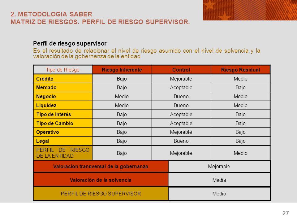 27 2. METODOLOGIA SABER MATRIZ DE RIESGOS. PERFIL DE RIESGO SUPERVISOR. Perfil de riesgo supervisor Es el resultado de relacionar el nivel de riesgo a
