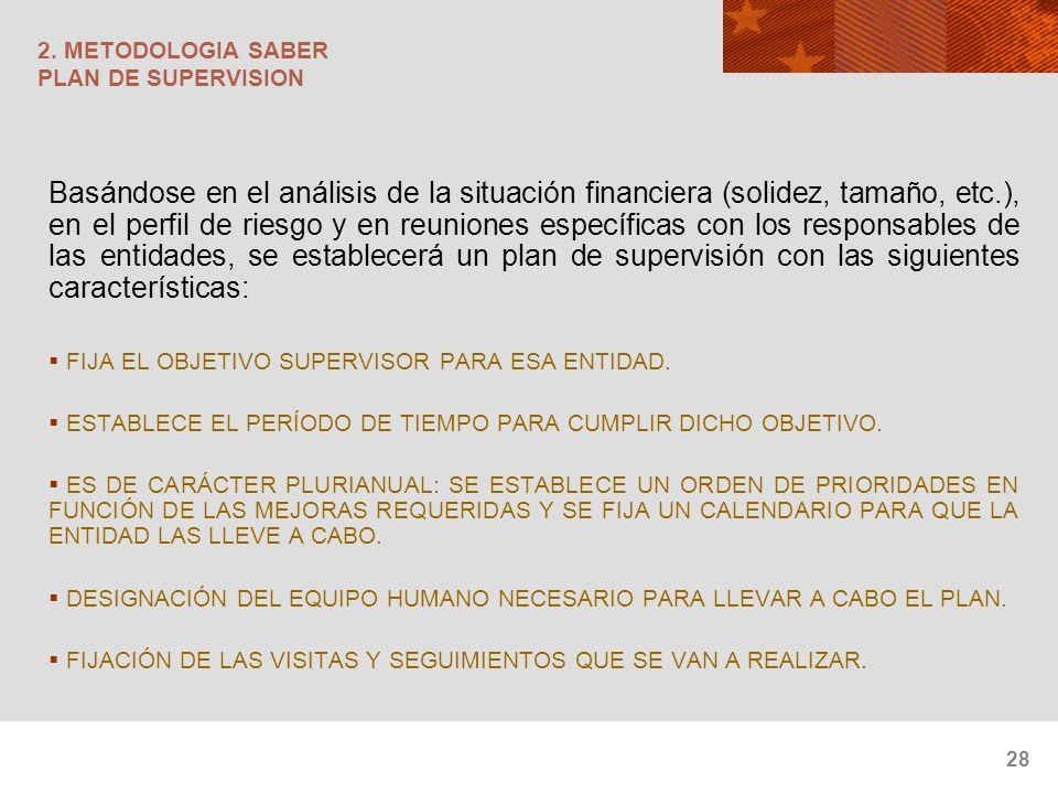 28 2. METODOLOGIA SABER PLAN DE SUPERVISION Basándose en el análisis de la situación financiera (solidez, tamaño, etc.), en el perfil de riesgo y en r