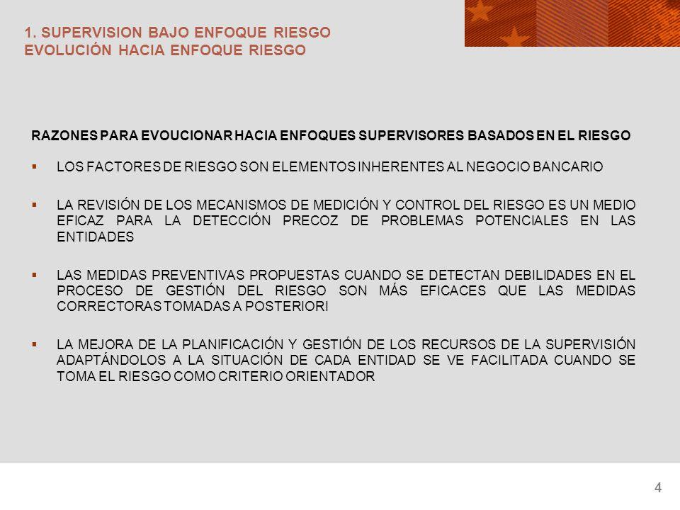 4 1. SUPERVISION BAJO ENFOQUE RIESGO EVOLUCIÓN HACIA ENFOQUE RIESGO RAZONES PARA EVOUCIONAR HACIA ENFOQUES SUPERVISORES BASADOS EN EL RIESGO LOS FACTO