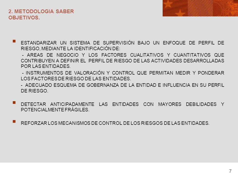 18 2.METODOLOGIA SABER MATRIZ DE RIESGOS.