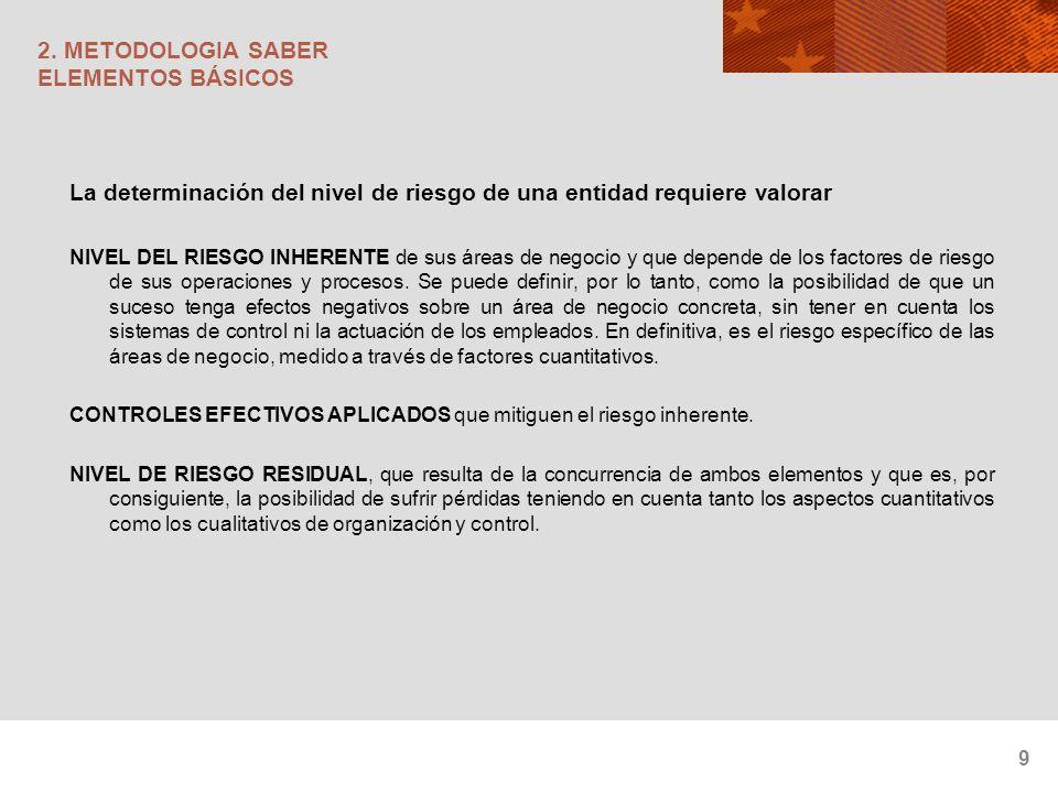 20 2.METODOLOGIA SABER MATRIZ DE RIESGOS. EVALUACIÓN DE LOS CONTROLES.