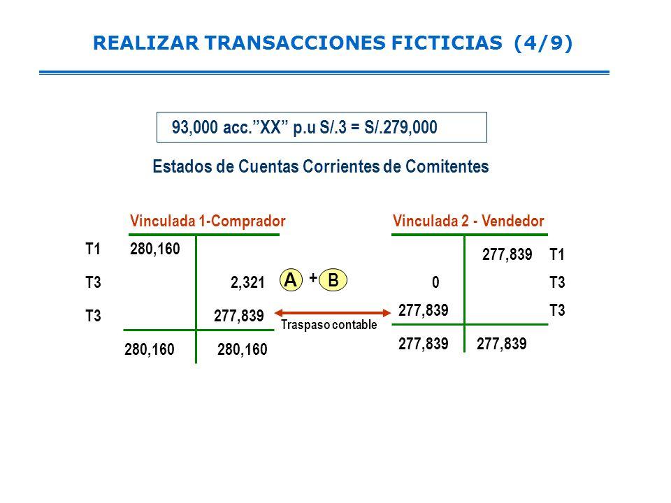 REALIZAR TRANSACCIONES FICTICIAS (4/9) 280,160 277,839 T1 T32,321 277,839 280,160 277,839 T3 280,160 Vinculada 1-CompradorVinculada 2 - Vendedor 277,839 93,000 acc.XX p.u S/.3 = S/.279,000 A Traspaso contable T1 T3 0 Estados de Cuentas Corrientes de Comitentes B +