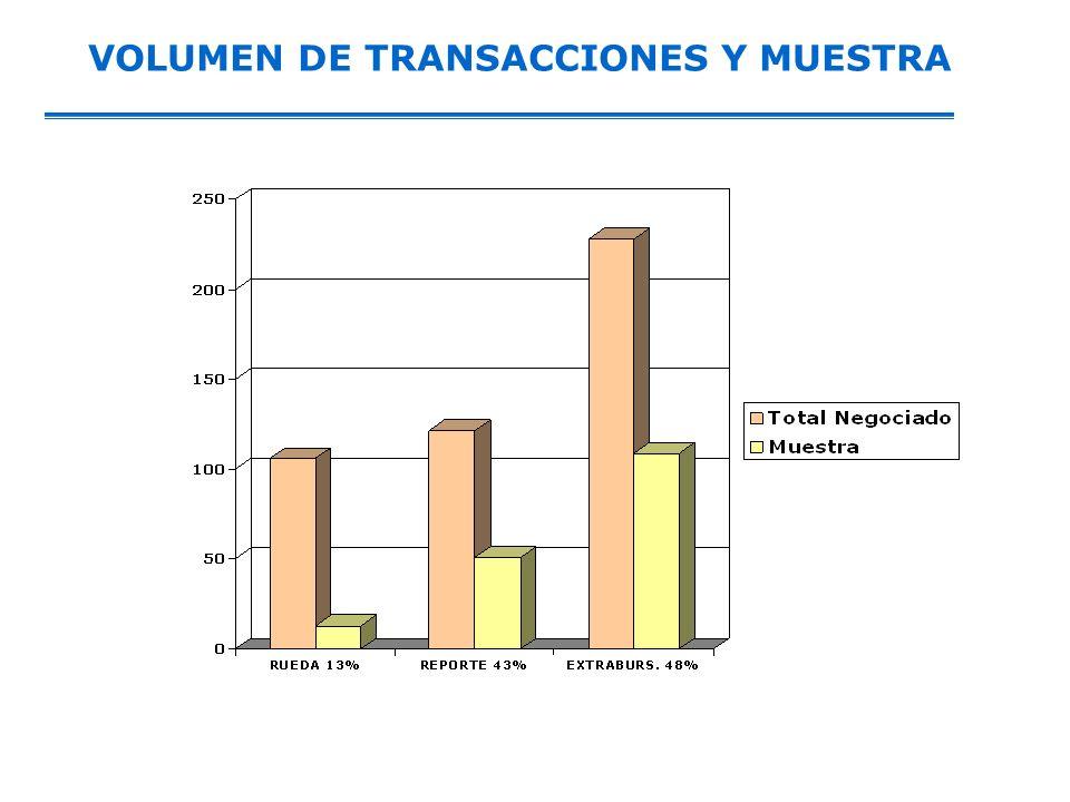 VOLUMEN DE TRANSACCIONES Y MUESTRA