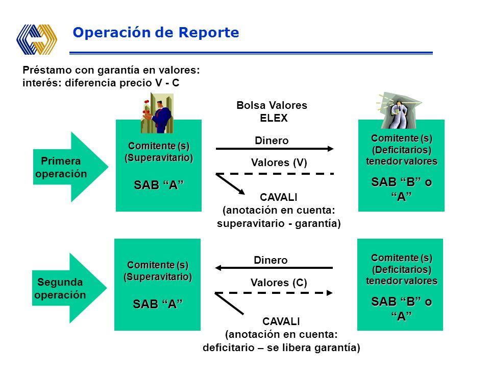 Primera operación Comitente (s) (Deficitarios) tenedor valores SAB B o A Dinero Valores (V) Bolsa Valores ELEX CAVALI (anotación en cuenta: superavitario - garantía) Comitente (s) (Superavitario) SAB A Dinero Valores (C) CAVALI (anotación en cuenta: deficitario – se libera garantía) Comitente (s) (Superavitario) SAB A Segunda operación Operación de Reporte Préstamo con garantía en valores: interés: diferencia precio V - C Comitente (s) (Deficitarios) tenedor valores SAB B o A