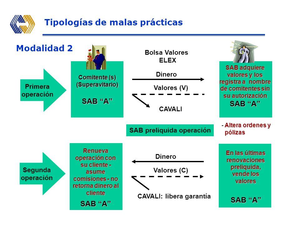 Modalidad 2 Primera operación SAB adquiere valores y los registra a nombre de comitentes sin su autorización SAB A Dinero Valores (V) Bolsa Valores ELEX CAVALI Comitente (s) (Superavitario) SAB A Dinero Valores (C) CAVALI: libera garantía Renueva operación con su cliente - asume comisiones - no retorna dinero al cliente SAB A Segunda operación SAB preliquida operación Altera ordenes y - Altera ordenes y pólizas pólizas En las últimas renovaciones preliquida, vende los valores SAB A Tipologías de malas prácticas