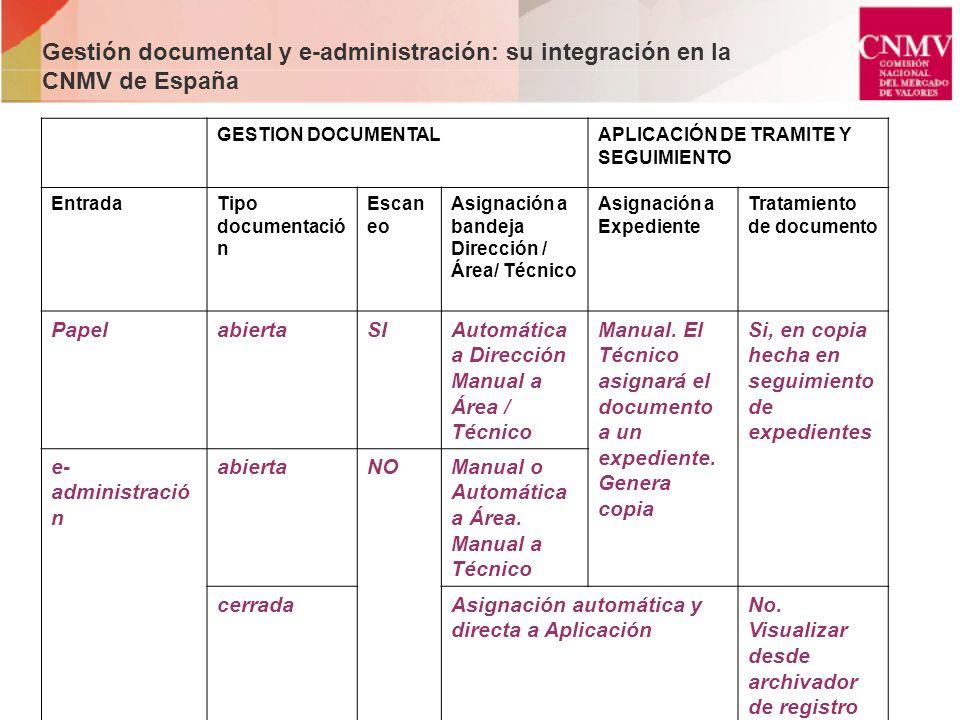Gestión documental y e-administración: su integración en la CNMV de España GESTION DOCUMENTALAPLICACIÓN DE TRAMITE Y SEGUIMIENTO EntradaTipo documenta