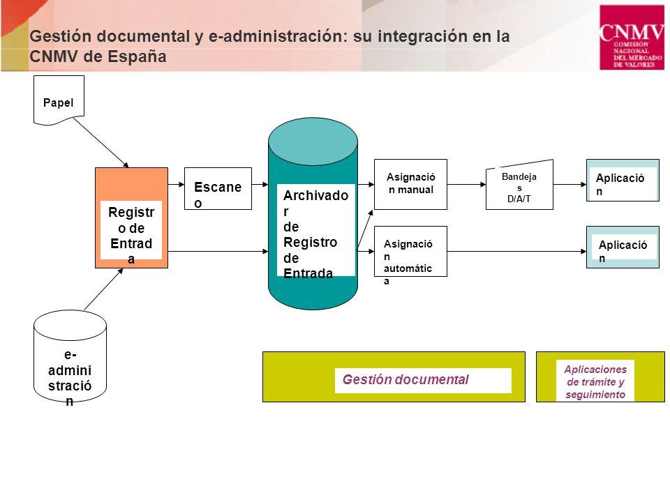 Gestión documental y e-administración: su integración en la CNMV de España Papel e- admini stració n Registr o de Entrad a Escane o Archivado r de Reg
