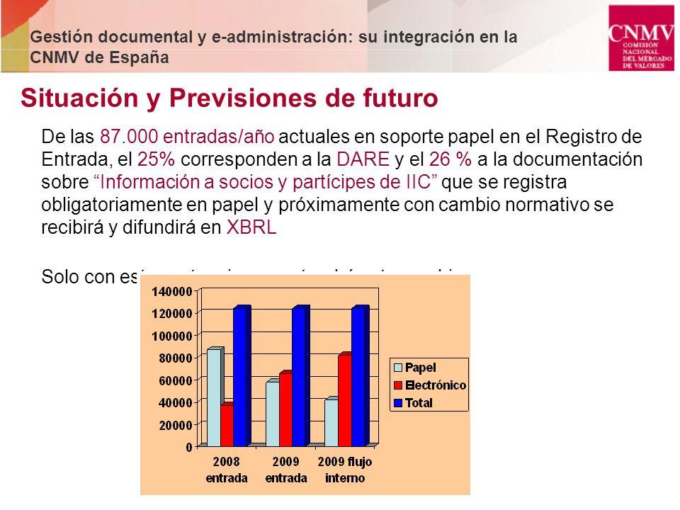 Situación y Previsiones de futuro Gestión documental y e-administración: su integración en la CNMV de España De las 87.000 entradas/año actuales en so