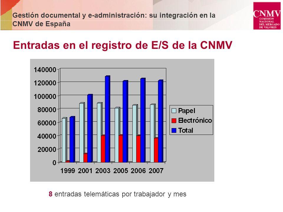 Entradas en el registro de E/S de la CNMV 8 entradas telemáticas por trabajador y mes Gestión documental y e-administración: su integración en la CNMV