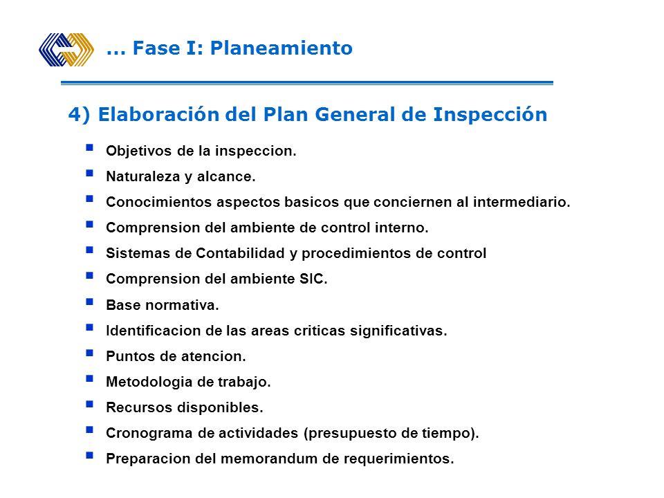 ... Fase I: Planeamiento Revisión del Manual de Funciones y de Procedimientos. Identificación de riesgos potenciales. Revisión del Informe de Cumplimi