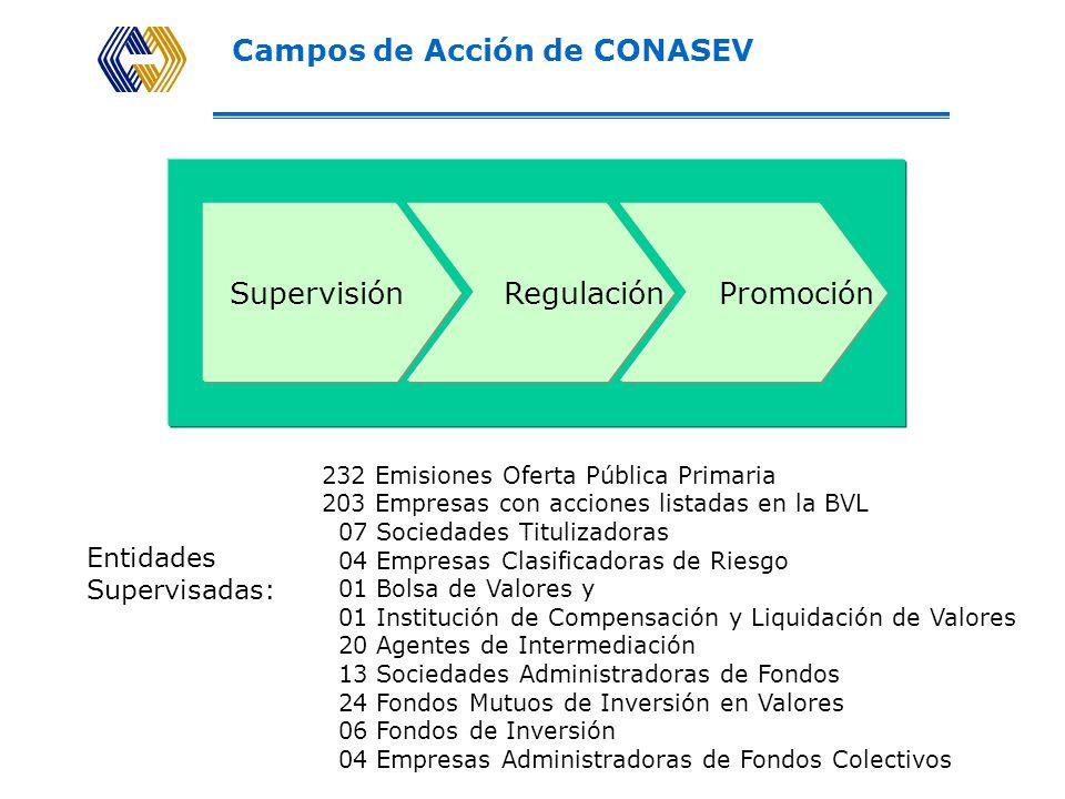 Organigrama de CONASEV 1.Intermediarios 2.Fondos Mutuos y de Inversión 3.Fondos Colectivos