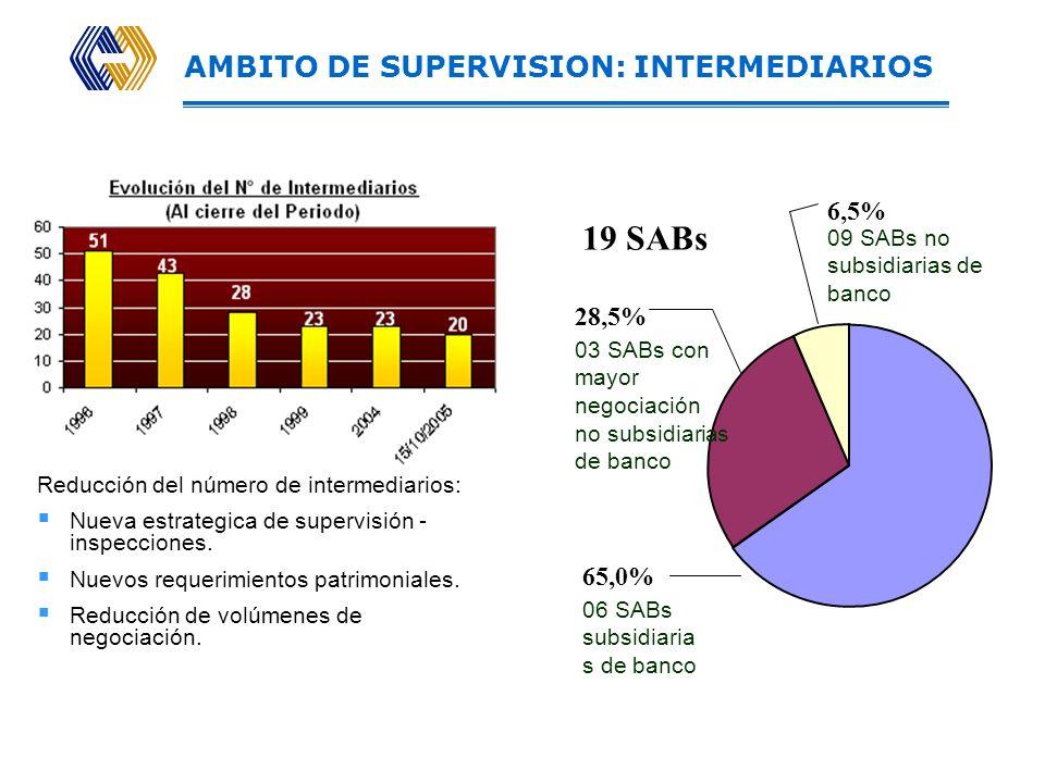 Supervisión Regulación Promoción 232 Emisiones Oferta Pública Primaria 203 Empresas con acciones listadas en la BVL 07 Sociedades Titulizadoras 04 Emp