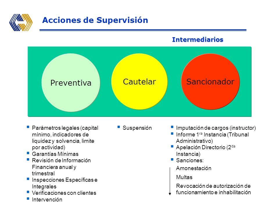II.Acciones de Supervisión de Agentes de Intermediación