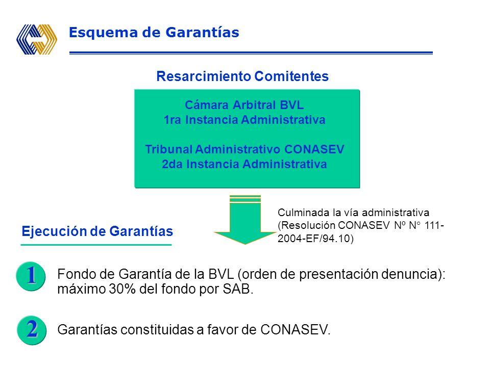 Preventiva CautelarSancionador Acciones de Supervisión Parámetros legales (capital mínimo, indicadores de liquidez y solvencia, limite por actividad)
