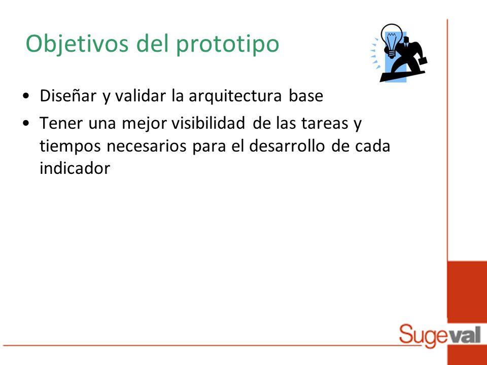 Objetivos del prototipo Diseñar y validar la arquitectura base Tener una mejor visibilidad de las tareas y tiempos necesarios para el desarrollo de cada indicador