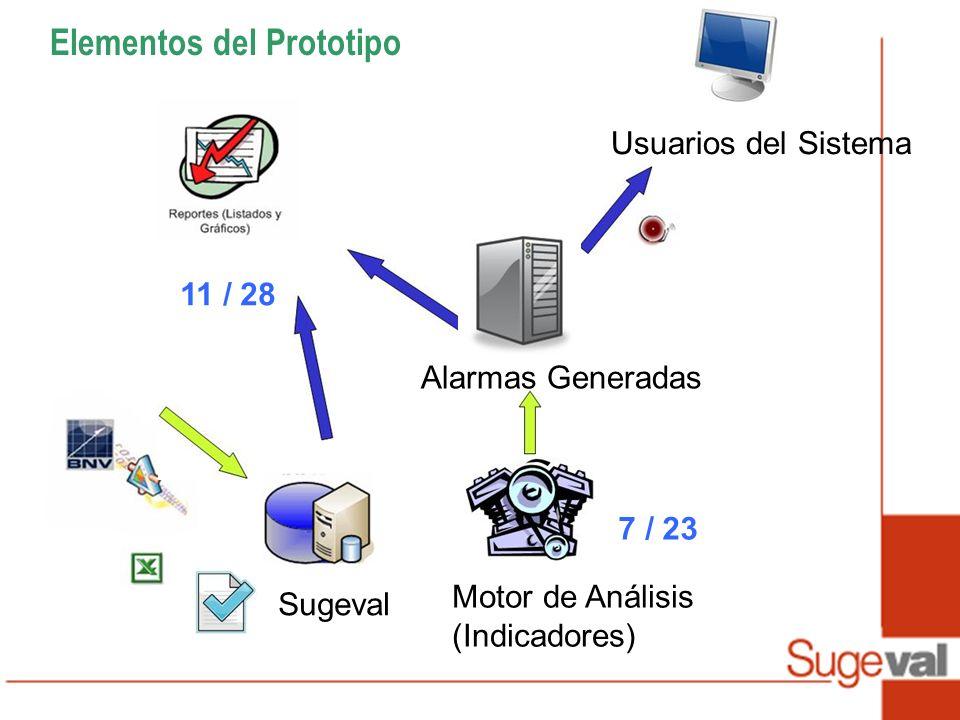 Elementos del Prototipo Motor de Análisis (Indicadores) Alarmas Generadas Sugeval Usuarios del Sistema 7 / 23 11 / 28