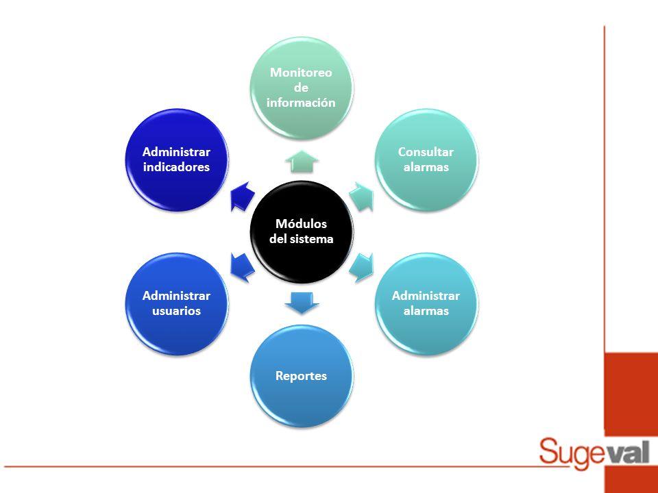 Módulos del sistema Monitoreo de información Consultar alarmas Administrar alarmas Reportes Administrar usuarios Administrar indicadores