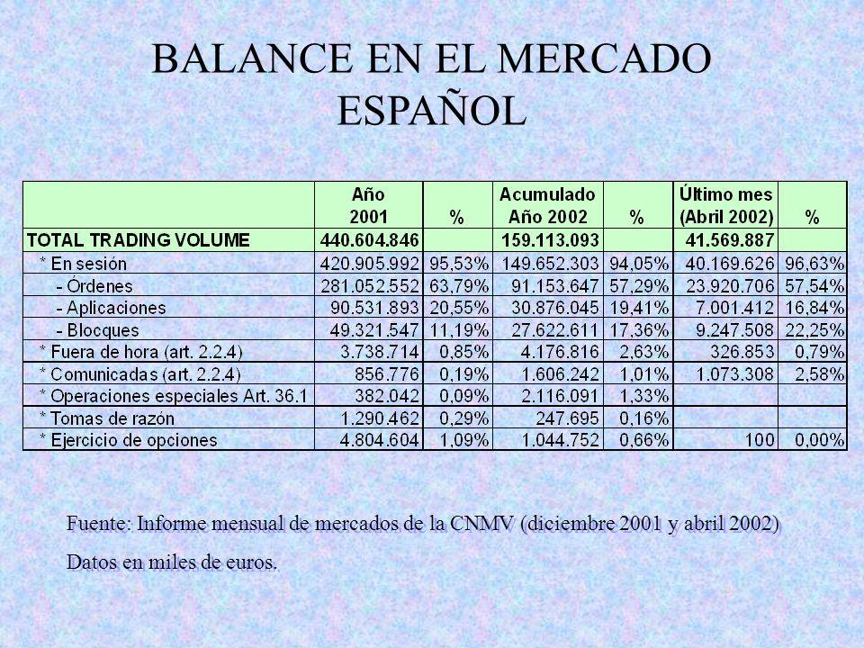 BALANCE EN EL MERCADO ESPAÑOL Fuente: Informe mensual de mercados de la CNMV (diciembre 2001 y abril 2002) Datos en miles de euros. Fuente: Informe me